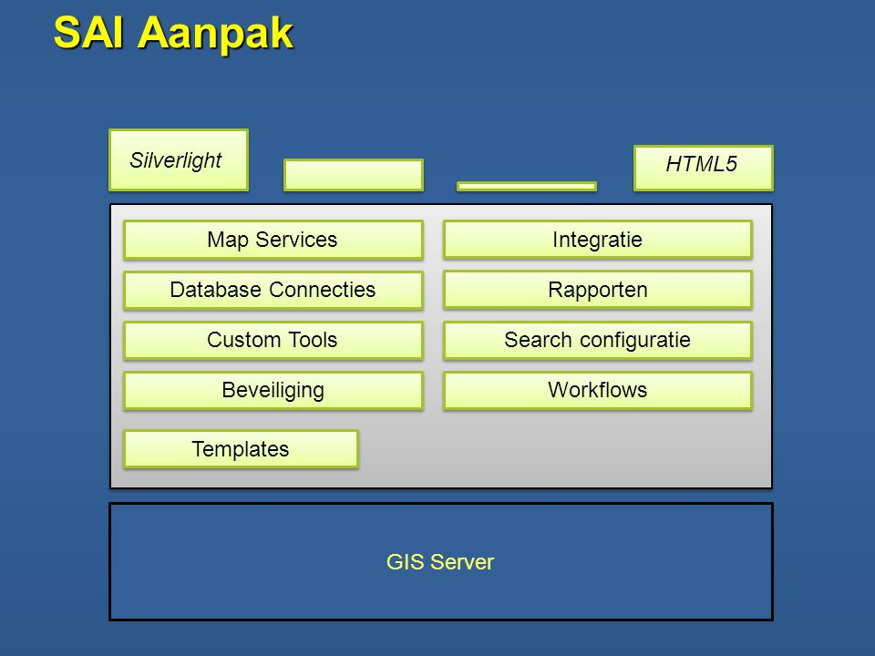 SAI Aanpak Database Connecties Map Services Beveiliging Custom Tools Integratie Rapporten Search configuratie Workflows Templates Silverlight HTML5
