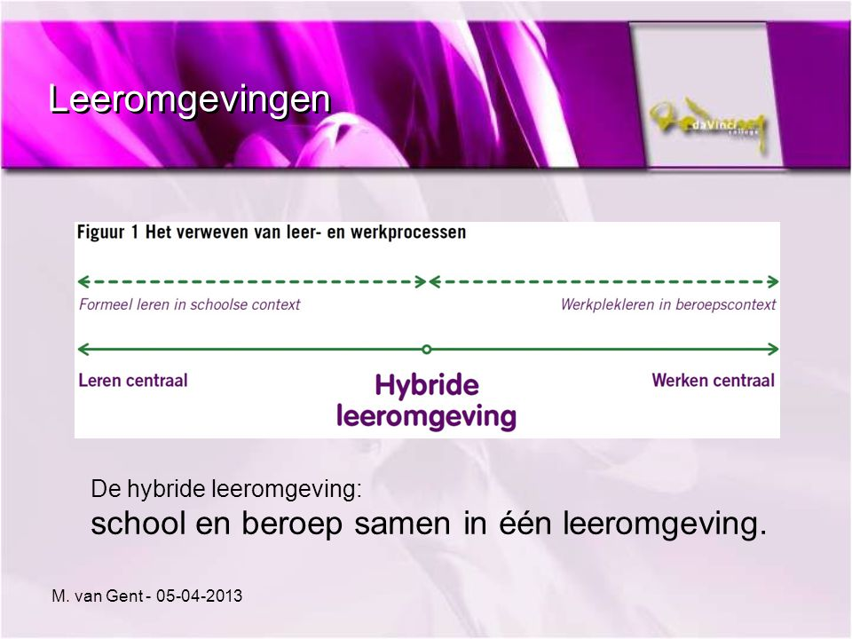 Leeromgevingen De hybride leeromgeving: school en beroep samen in één leeromgeving. M. van Gent - 05-04-2013