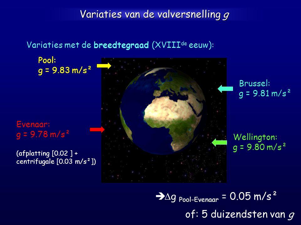 Variaties van de valversnelling g Variaties met de breedtegraad (XVIII de eeuw): Brussel: g = 9.81 m/s² Evenaar: g = 9.78 m/s² (afplatting [0.02 ] + centrifugale [0.03 m/s²])    g Pool-Evenaar = 0.05 m/s² of: 5 duizendsten van g Pool: g = 9.83 m/s² Wellington: g = 9.80 m/s²