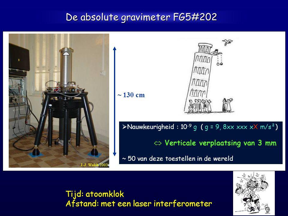 De absolute gravimeter FG5#202   Nauwkeurigheid : 10 -9 g ( g = 9, 8xx xxx xX m/s²)  Verticale verplaatsing van 3 mm ~ 50 van deze toestellen in de wereld ~ 130 cm J.-J.