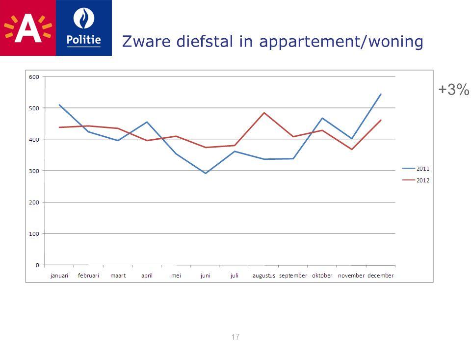 Zware diefstal in appartement/woning 17 +3%