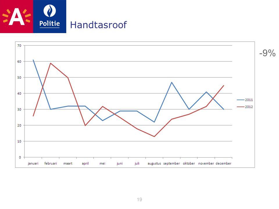 Handtasroof 19 -9%