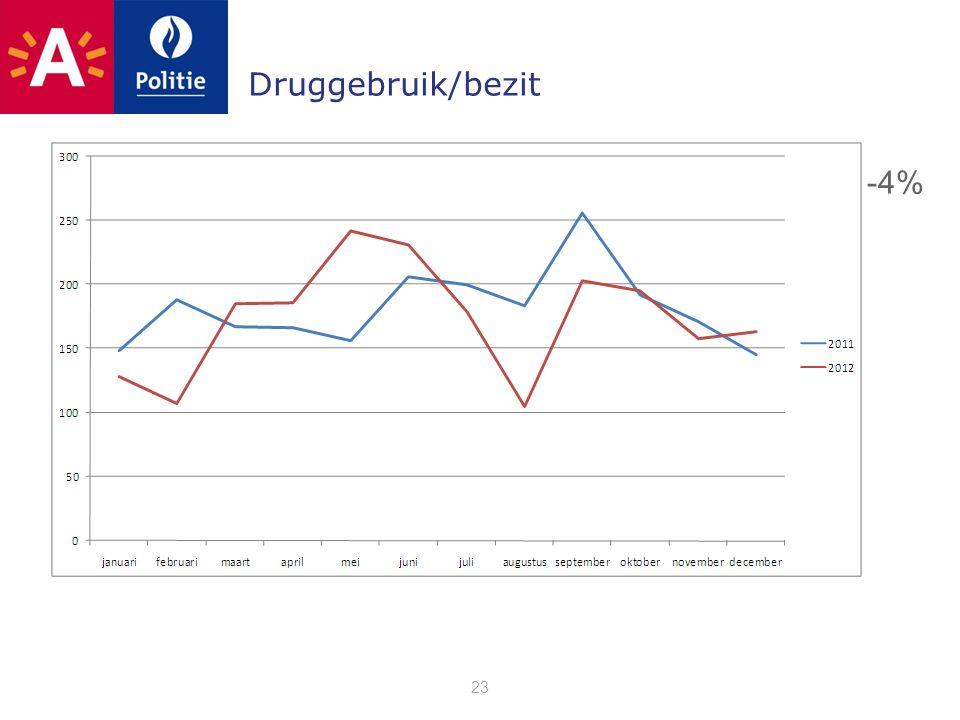 Druggebruik/bezit 23 -4%