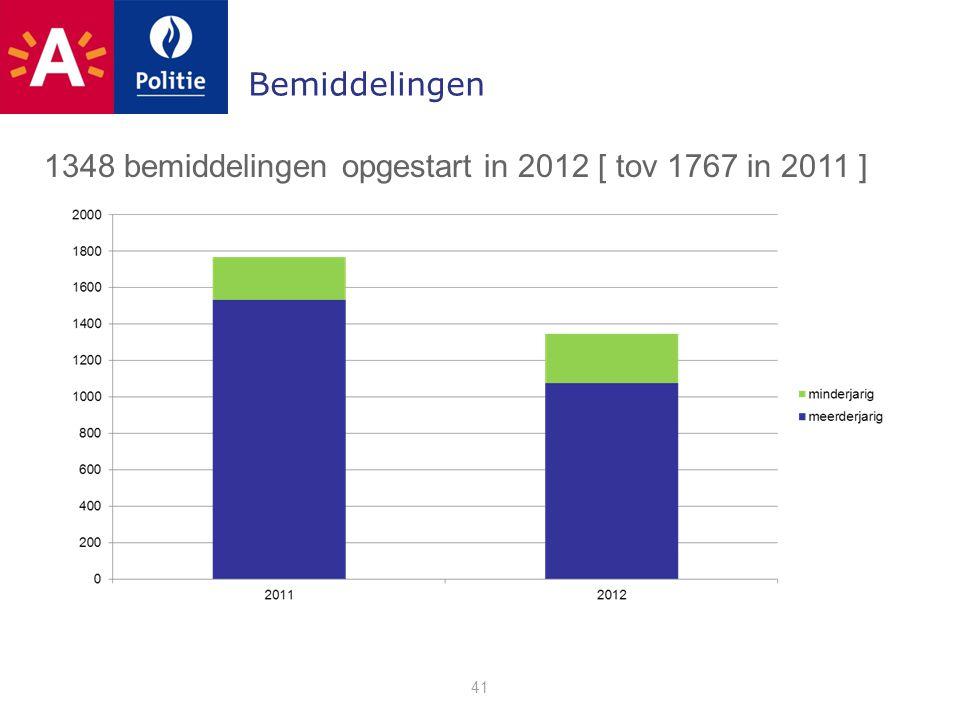 Bemiddelingen 41 1348 bemiddelingen opgestart in 2012 [ tov 1767 in 2011 ]