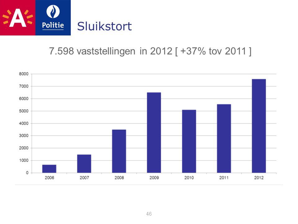 Sluikstort 46 7.598 vaststellingen in 2012 [ +37% tov 2011 ]