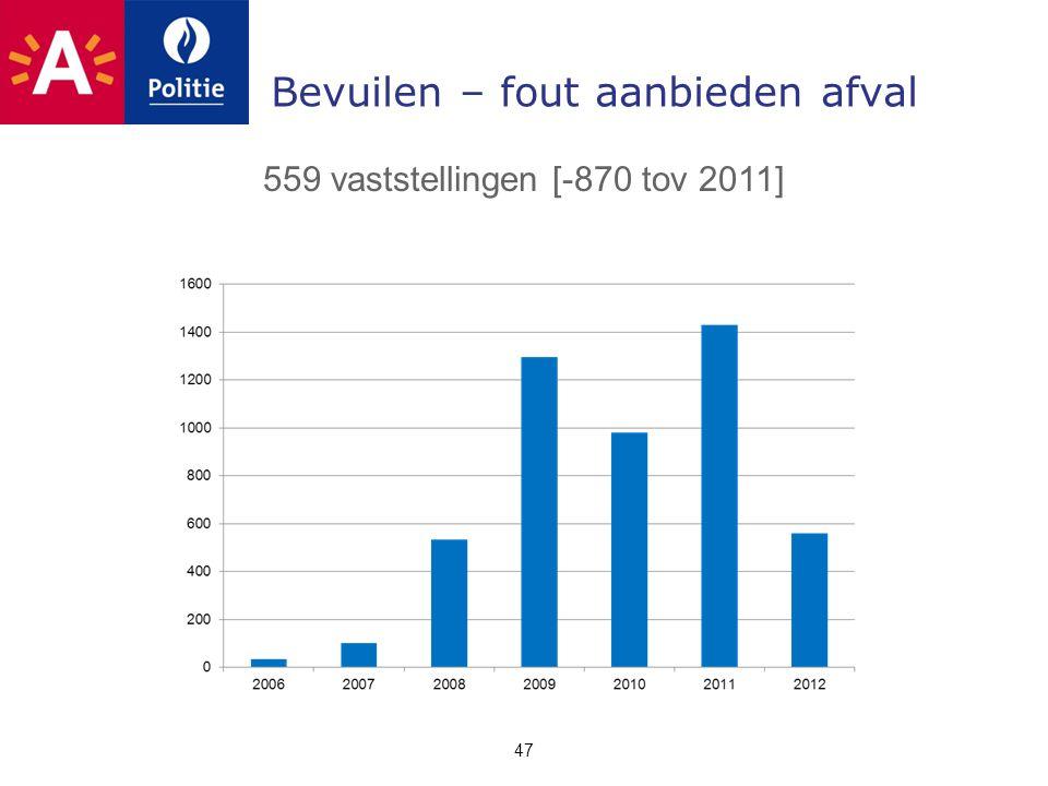 Bevuilen – fout aanbieden afval 47 559 vaststellingen [-870 tov 2011]