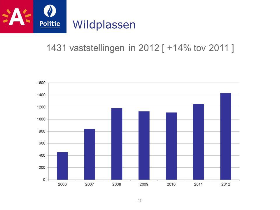 Wildplassen 49 1431 vaststellingen in 2012 [ +14% tov 2011 ]