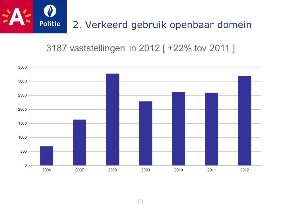 2. Verkeerd gebruik openbaar domein 50 3187 vaststellingen in 2012 [ +22% tov 2011 ]