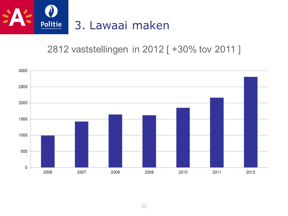 3. Lawaai maken 53 2812 vaststellingen in 2012 [ +30% tov 2011 ]