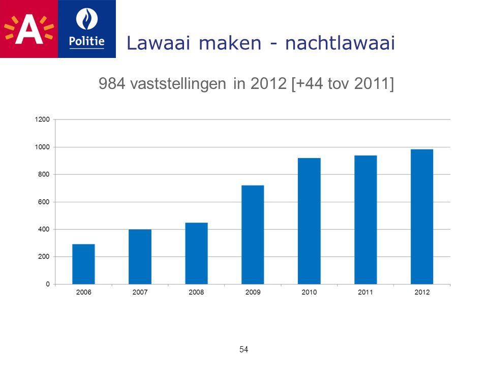 Lawaai maken - nachtlawaai 54 984 vaststellingen in 2012 [+44 tov 2011]