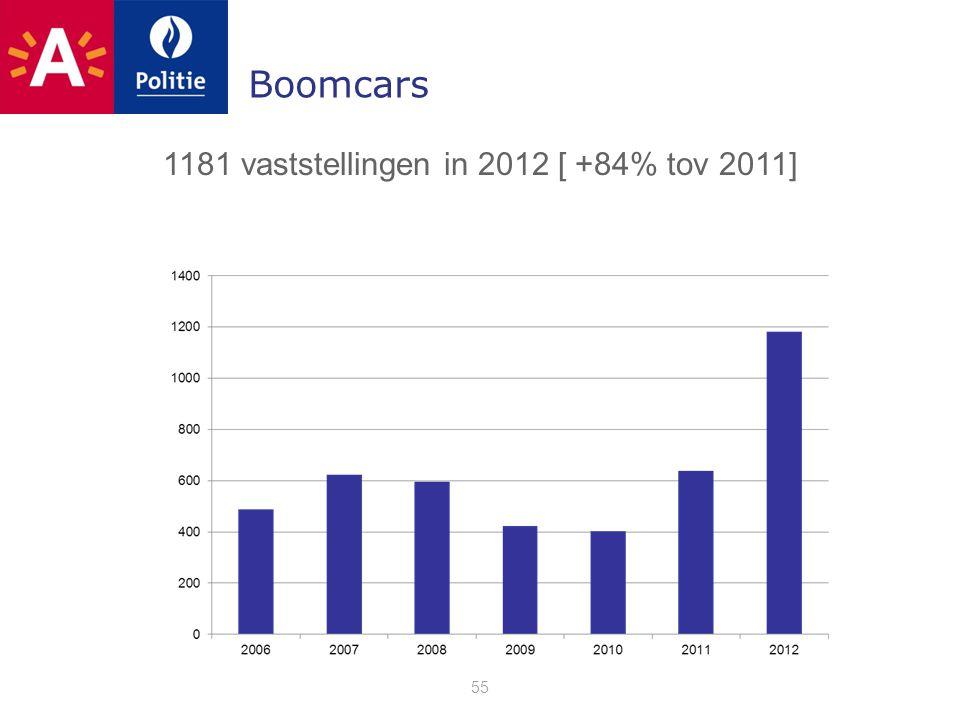 Boomcars 55 1181 vaststellingen in 2012 [ +84% tov 2011]