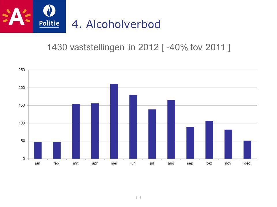 4. Alcoholverbod 56 1430 vaststellingen in 2012 [ -40% tov 2011 ]