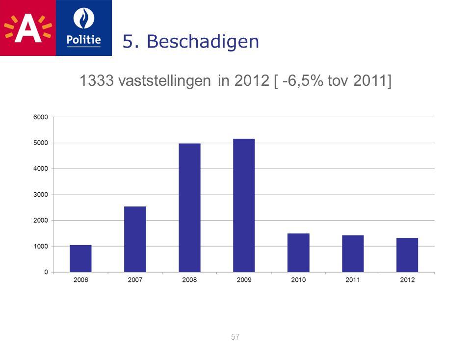 5. Beschadigen 57 1333 vaststellingen in 2012 [ -6,5% tov 2011]
