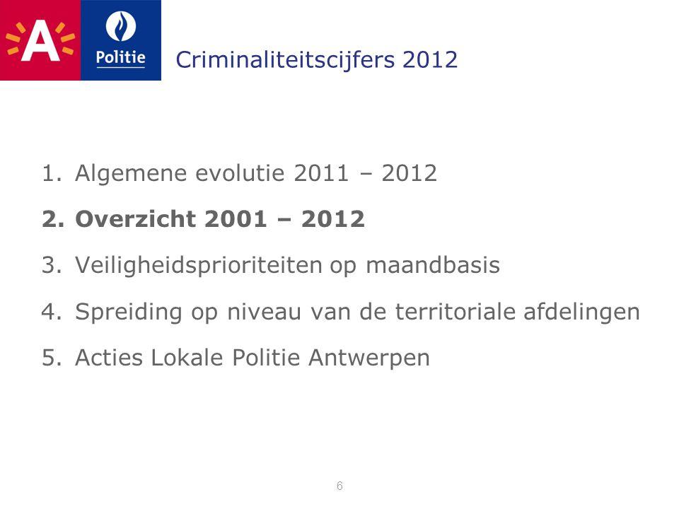Criminaliteitscijfers 2012 1.Algemene evolutie 2011 – 2012 2.Overzicht 2001 – 2012 3.Veiligheidsprioriteiten op maandbasis 4.Spreiding op niveau van de territoriale afdelingen 5.Acties Lokale Politie Antwerpen 6