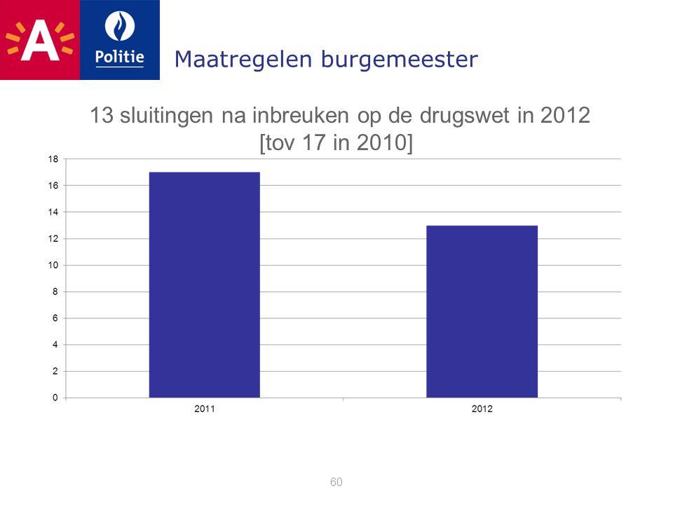 Maatregelen burgemeester 60 13 sluitingen na inbreuken op de drugswet in 2012 [tov 17 in 2010]