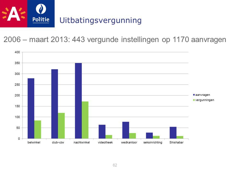 Uitbatingsvergunning 62 2006 – maart 2013: 443 vergunde instellingen op 1170 aanvragen