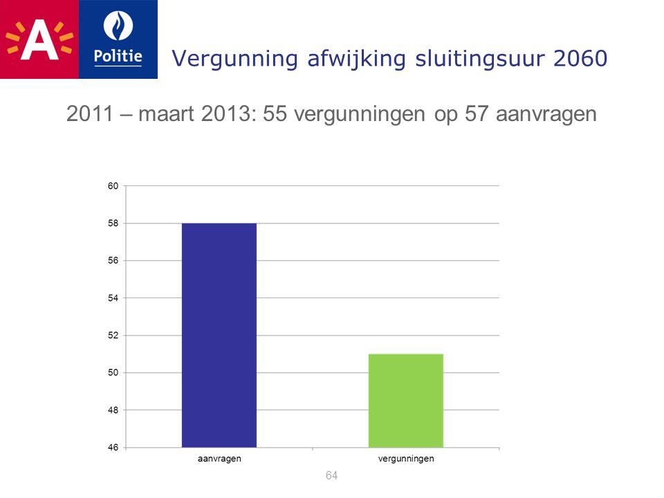 Vergunning afwijking sluitingsuur 2060 64 2011 – maart 2013: 55 vergunningen op 57 aanvragen