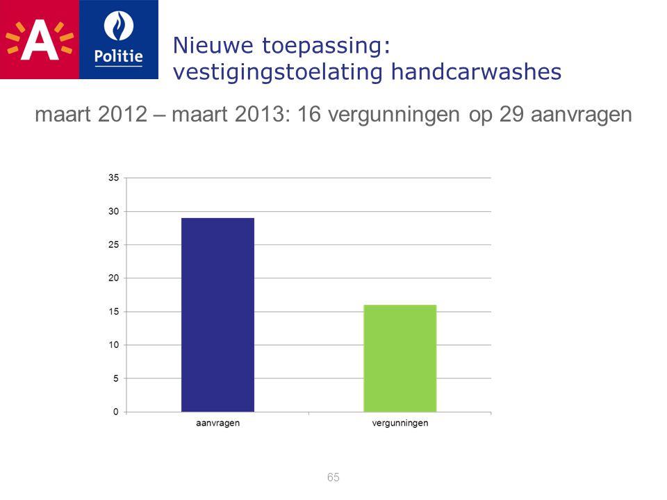 Nieuwe toepassing: vestigingstoelating handcarwashes 65 maart 2012 – maart 2013: 16 vergunningen op 29 aanvragen