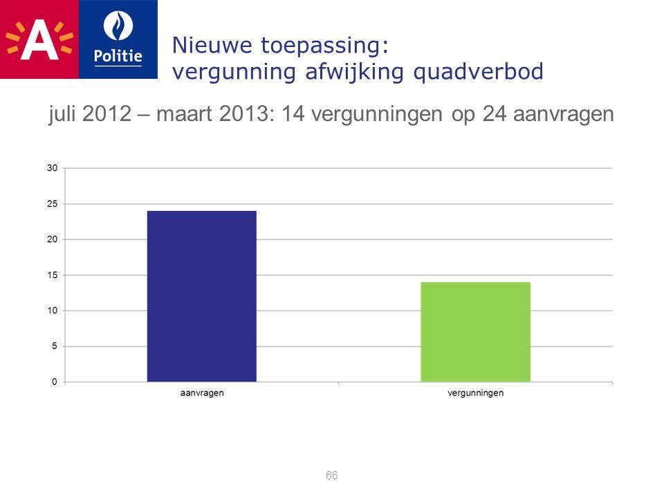 Nieuwe toepassing: vergunning afwijking quadverbod 66 juli 2012 – maart 2013: 14 vergunningen op 24 aanvragen