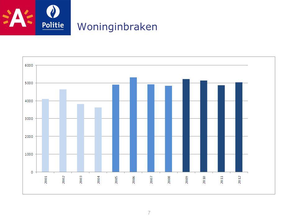 Samenvatting Geregistreerde criminaliteitscijfers 2010-2011 •prioriteiten: + 7% •totale criminaliteit: + 2% Geregistreerde overlastcijfers •Recordaantal prioritaire overlastinbreuken vastgesteld (sluikstort, lawaaimaken, vandalisme) •Bevoegdheid burgemeester maximaal uitgeput 68