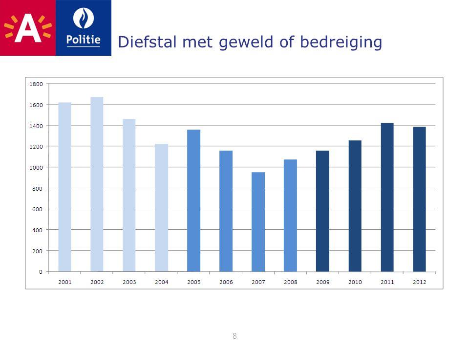 Vastgestelde inbreuken per jaar 39 22.469 vastgestelde inbreuken in 2012 [ +4% tov 2011 ]