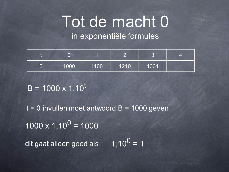 Tot de macht 0 in exponentiële formules t01234 B1000110012101331 B = 1000 x 1,10 t t = 0 invullen moet antwoord B = 1000 geven 1000 x 1,10 0 = 1000 di