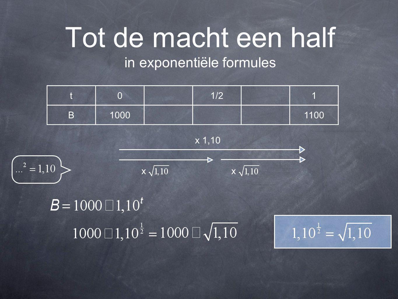 Tot de macht een half in exponentiële formules t01/21 B10001100 x 1,10 xx