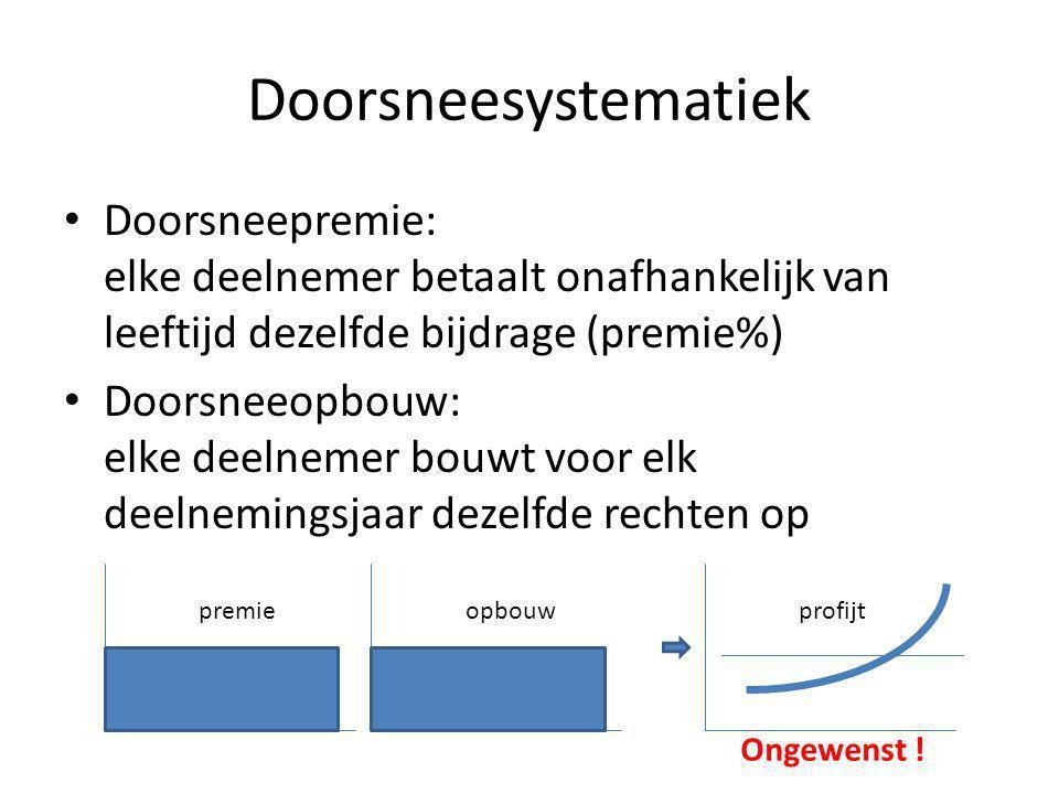 Doorsneesystematiek • Doorsneepremie: elke deelnemer betaalt onafhankelijk van leeftijd dezelfde bijdrage (premie%) • Doorsneeopbouw: elke deelnemer b