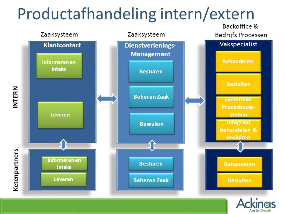 Productafhandeling intern/extern Vakspecialist Behandelen Besluiten Generieke Procesbouw- stenen Integraal behandelen & besluiten Backoffice & Bedrijf