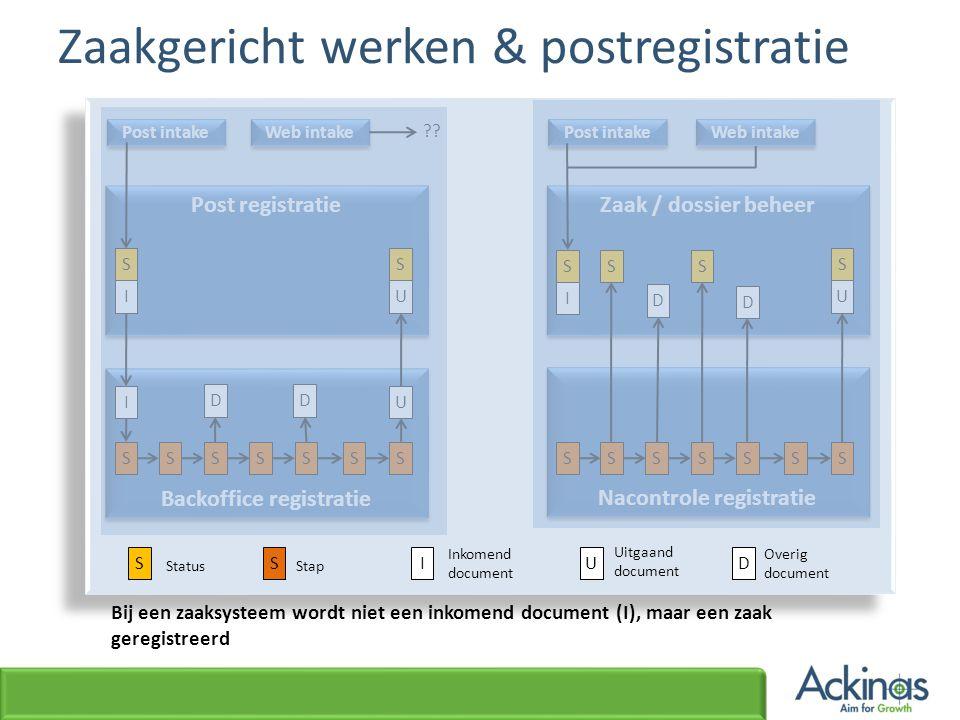 Post registratie Nacontrole registratie Backoffice registratie Zaak / dossier beheer Post intake Web intake Post intake ?? S I S U SSSSSSS I DD U SSSS