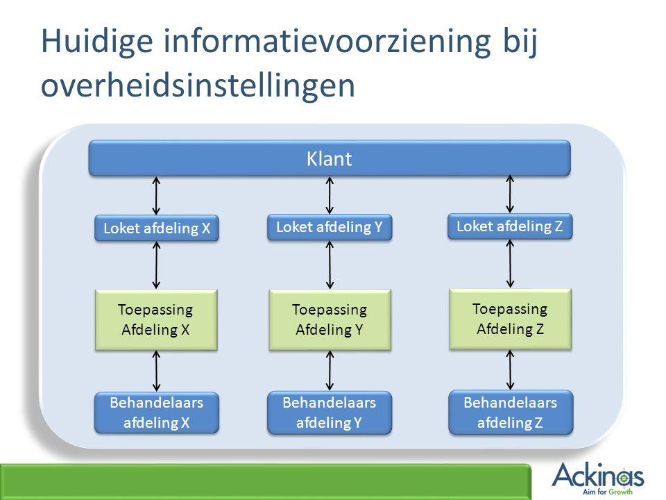 Huidige informatievoorziening bij overheidsinstellingen Klant Loket afdeling X Loket afdeling Y Loket afdeling Z Toepassing Afdeling X Toepassing Afde