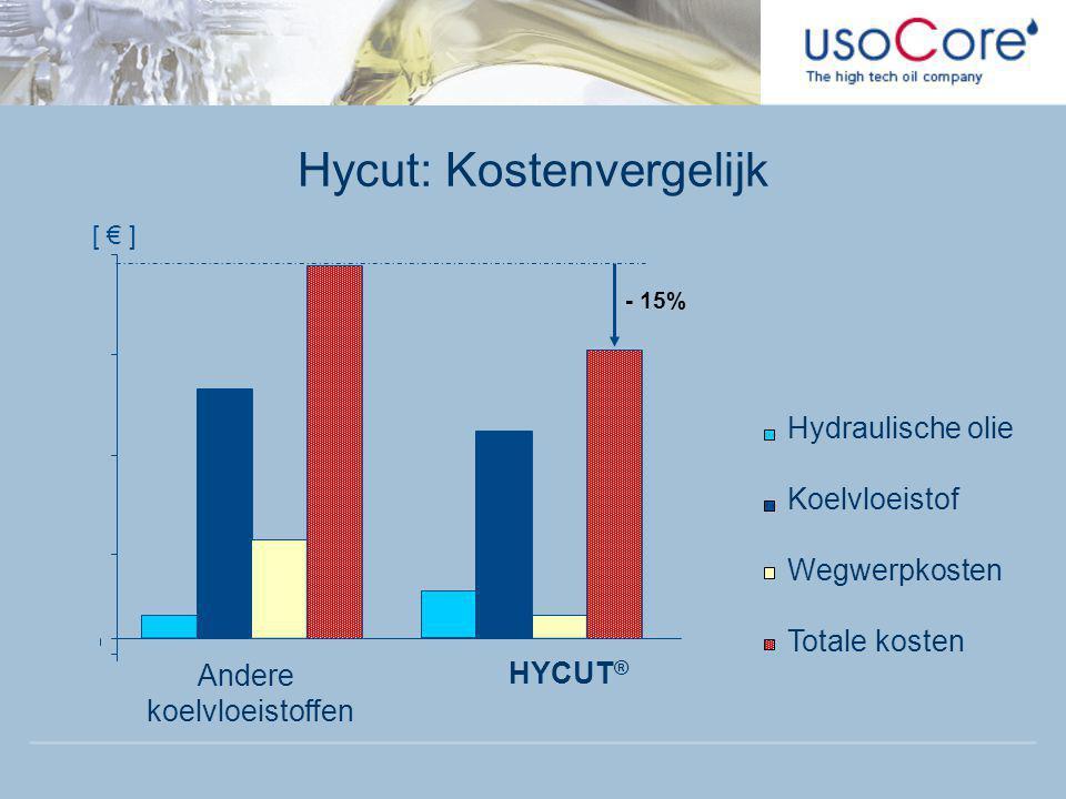 Hycut: Kostenvergelijk Hydraulische olie Koelvloeistof Wegwerpkosten Totale kosten [ € ] HYCUT ® Andere koelvloeistoffen - 15%