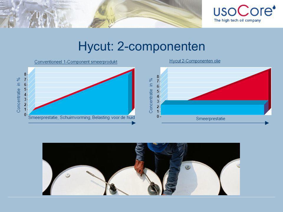Hycut: 2-componenten 0 1 2 3 4 5 6 7 8 Concentratie in % Smeerprestatie, Schuimvorming, Belasting voor de huid Conventioneel 1-Component smeerprodukt