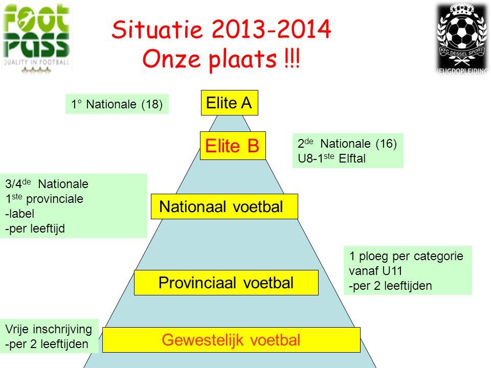 Situatie 2013-2014 Onze plaats !!.