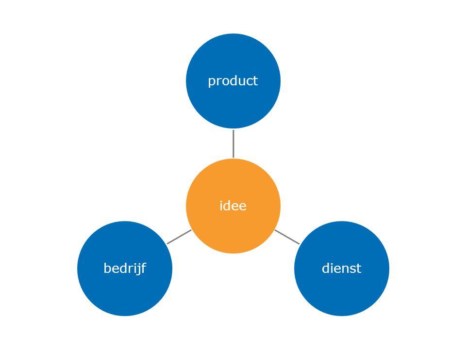 ideeproductdienstbedrijf
