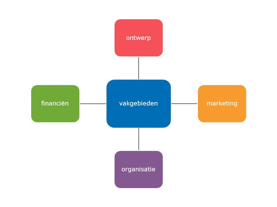 vakgebieden ontwerpmarketingorganisatiefinanciën