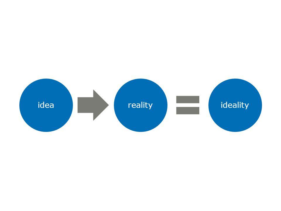 idearealityideality