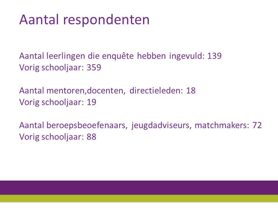 Aantal leerlingen die enquête hebben ingevuld: 139 Vorig schooljaar: 359 Aantal mentoren,docenten, directieleden: 18 Vorig schooljaar: 19 Aantal beroepsbeoefenaars, jeugdadviseurs, matchmakers: 72 Vorig schooljaar: 88 Aantal respondenten