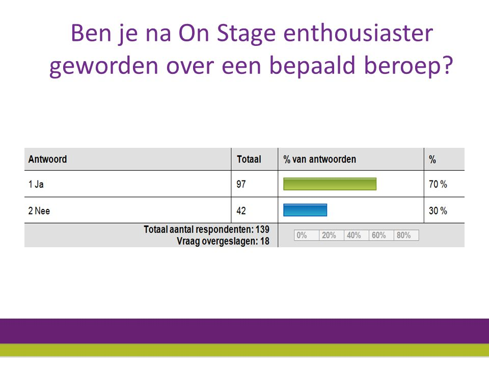 Heb je de website van On Stage wel eens bekeken?