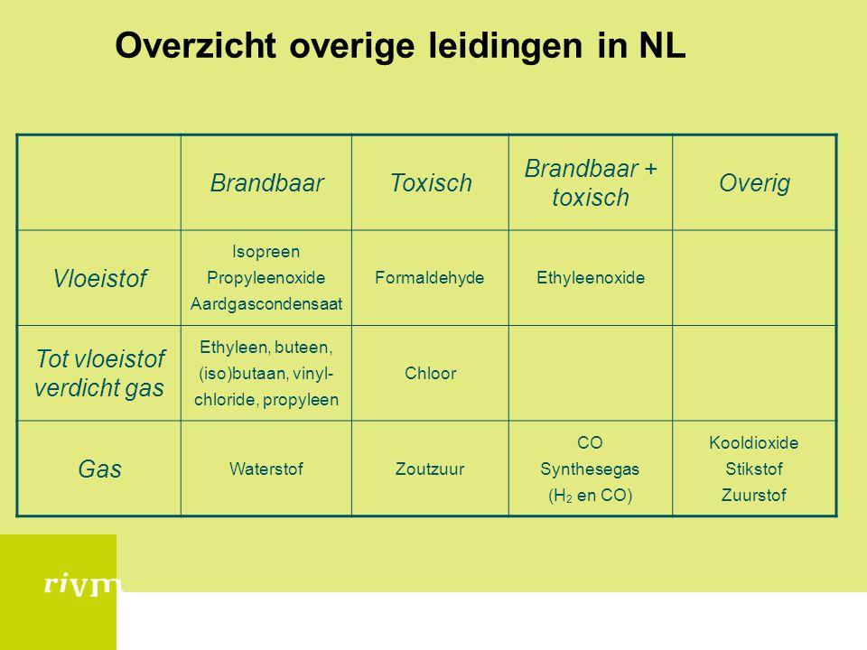 Overzicht overige leidingen in NL BrandbaarToxisch Brandbaar + toxisch Overig Vloeistof Isopreen Propyleenoxide Aardgascondensaat FormaldehydeEthyleen