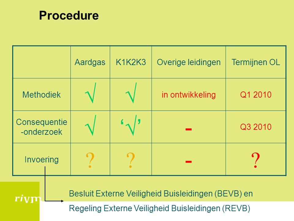 Procedure AardgasK1K2K3Overige leidingenTermijnen OL Methodiek  in ontwikkelingQ1 2010 Consequentie -onderzoek  '''' - Q3 2010 Invoering  -  B