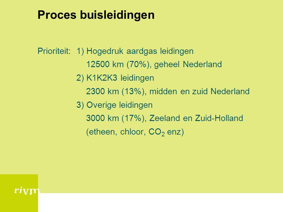 Proces buisleidingen Prioriteit: 1) Hogedruk aardgas leidingen 12500 km (70%), geheel Nederland 2) K1K2K3 leidingen 2300 km (13%), midden en zuid Nede