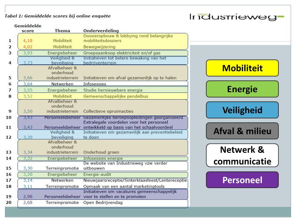 Mobiliteit Energie Veiligheid Afval & milieu Personeel Netwerk & communicatie
