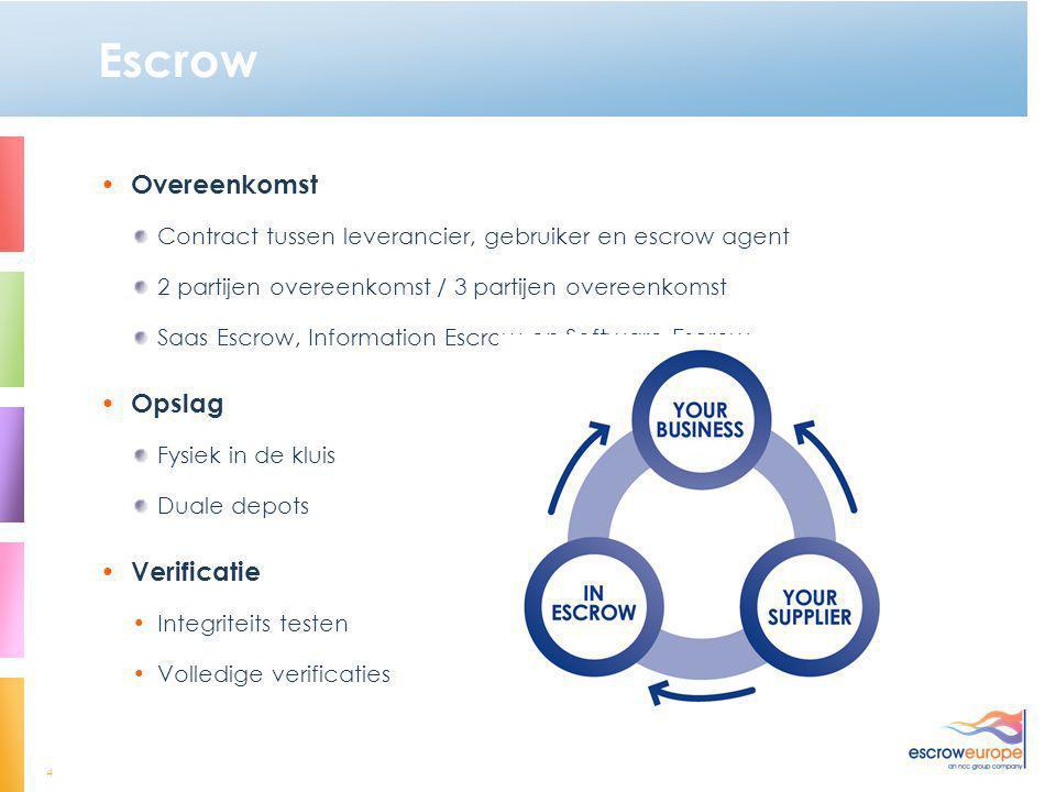 4 Escrow • Overeenkomst Contract tussen leverancier, gebruiker en escrow agent 2 partijen overeenkomst / 3 partijen overeenkomst Saas Escrow, Informat