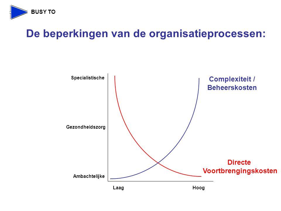 BUSY TO De beperkingen van de organisatieprocessen: Complexiteit / Beheerskosten Specialistische Ambachtelijke Gezondheidszorg LaagHoog Directe Voortbrengingskosten