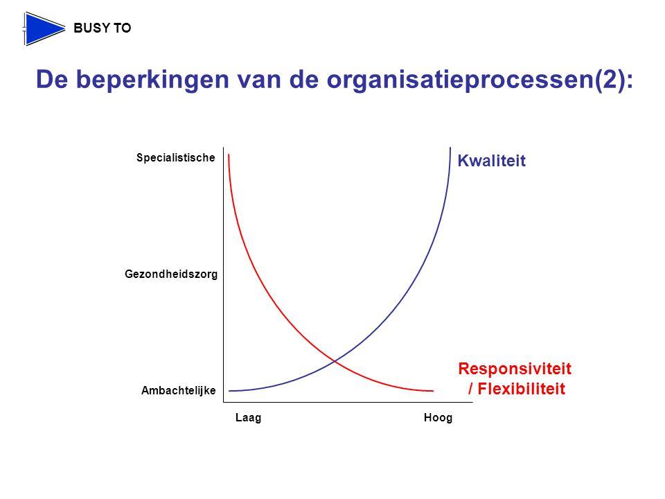 BUSY TO Kwaliteit Specialistische Ambachtelijke Gezondheidszorg LaagHoog Responsiviteit / Flexibiliteit De beperkingen van de organisatieprocessen(2):
