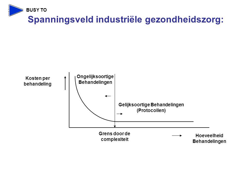 BUSY TO Hoeveelheid Behandelingen Gelijksoortige Behandelingen (Protocollen) Ongelijksoortige Behandelingen Kosten per behandeling Grens door de complexiteit Spanningsveld industriële gezondheidszorg: