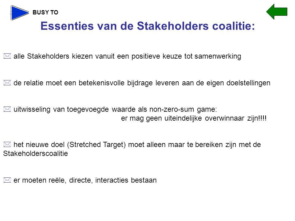 BUSY TO Essenties van de Stakeholders coalitie:  alle Stakeholders kiezen vanuit een positieve keuze tot samenwerking  de relatie moet een betekenisvolle bijdrage leveren aan de eigen doelstellingen  uitwisseling van toegevoegde waarde als non-zero-sum game: er mag geen uiteindelijke overwinnaar zijn!!!.