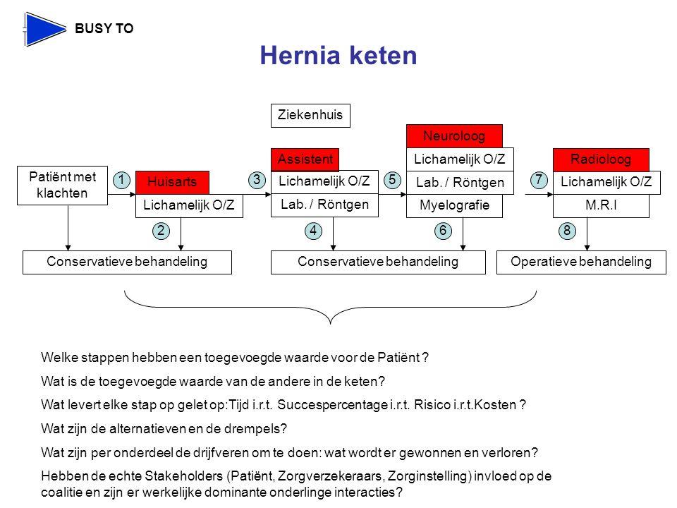 BUSY TO Hernia keten Welke stappen hebben een toegevoegde waarde voor de Patiënt .