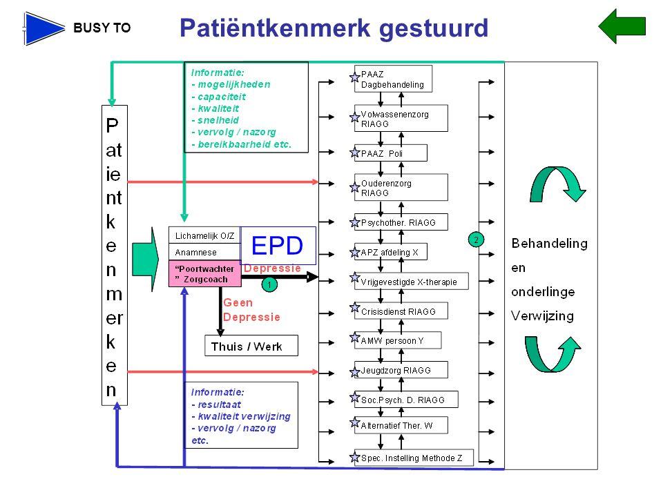 Patiëntkenmerk gestuurd EPD